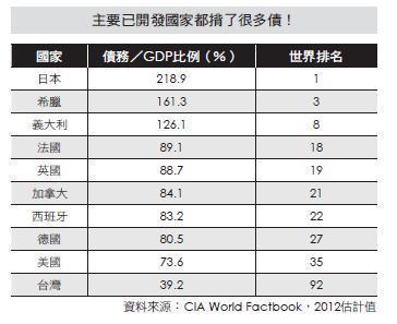 各國GDP比較圖及排名