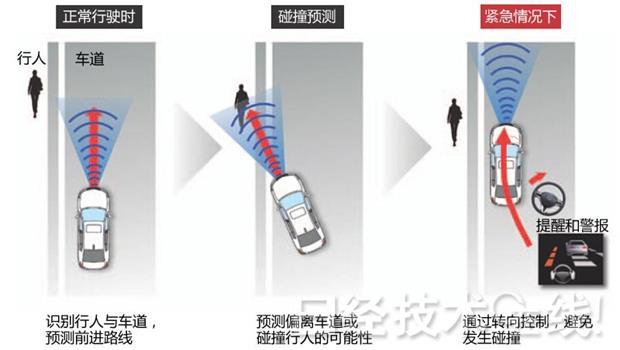 這樣也行?》日本汽車新技術,偵測可能撞到人就會自動轉向!