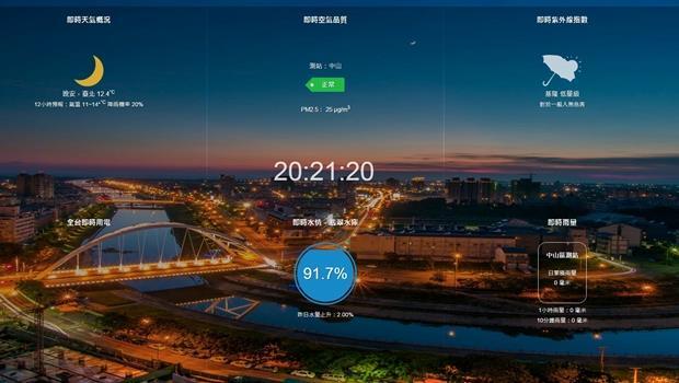 用數據看台灣 Chrome App新分頁即時生活資訊圖表