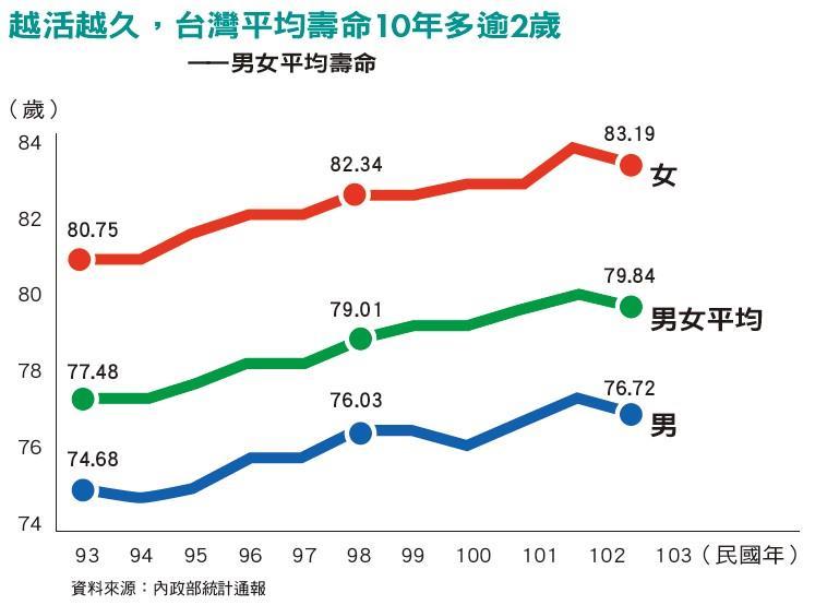 越活越久,台灣平均壽命10年多逾2歲——男女平均壽命