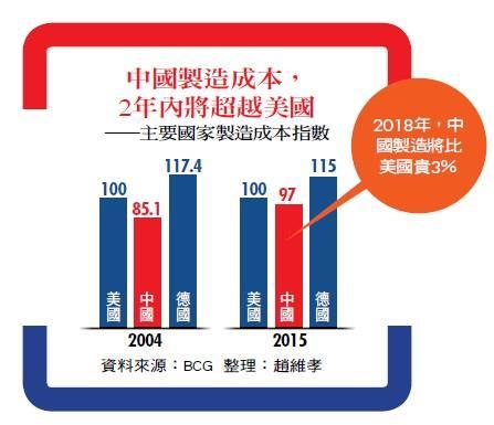 中國製造成本,2年內將超越美國——主要國家製造成本指數