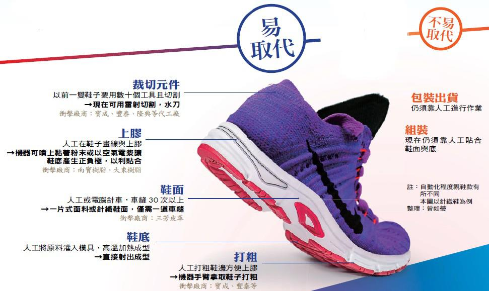 以前,生產一雙鞋子要540天,未來要1天搞定——人工製鞋被取代程度