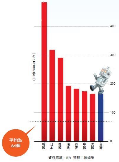台灣機器人使用密度全球第八,尚有進步空間——全球機器人密度前8強國家