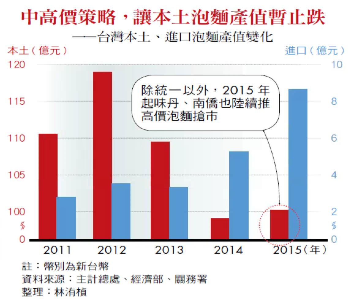 中高價策略,讓本土泡麵產值暫止跌——台灣本土、進口泡麵產值變化