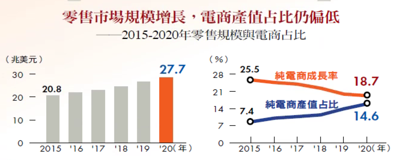 零售市場規模增長,電商產值占比仍偏低──2015-2020年零售規模與電商占比