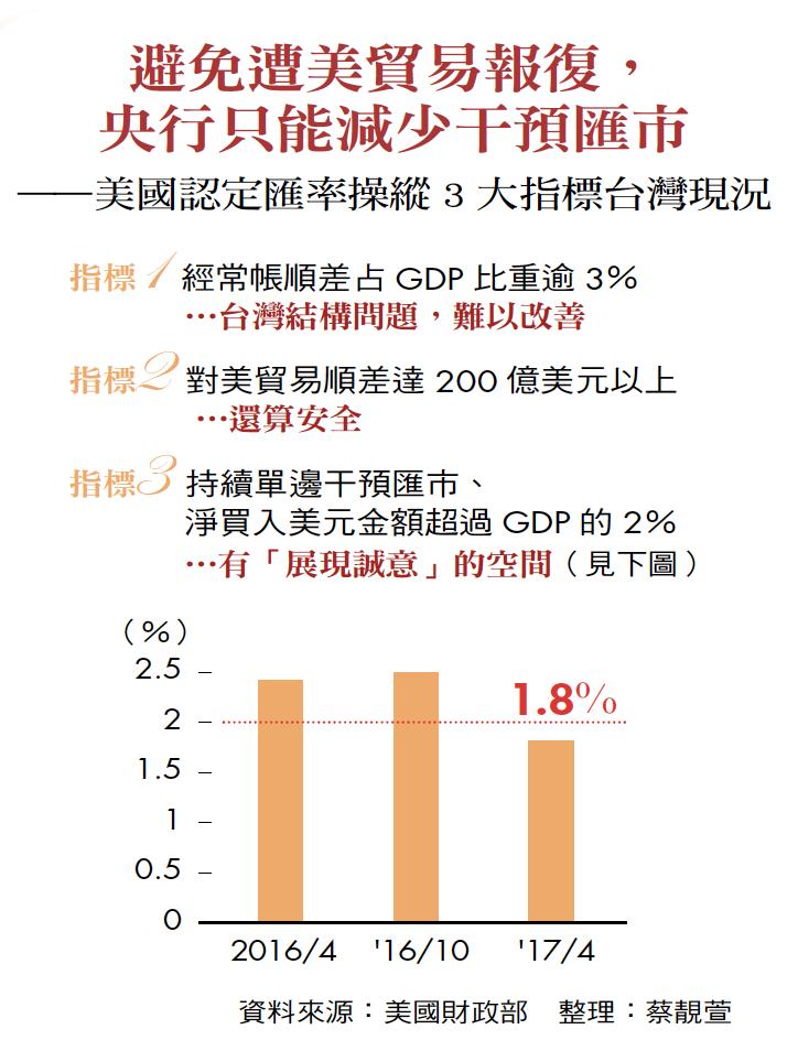 避免遭美貿易報復,央行只能減少干預匯市——美國認定匯率操縱3 大指標台灣現況