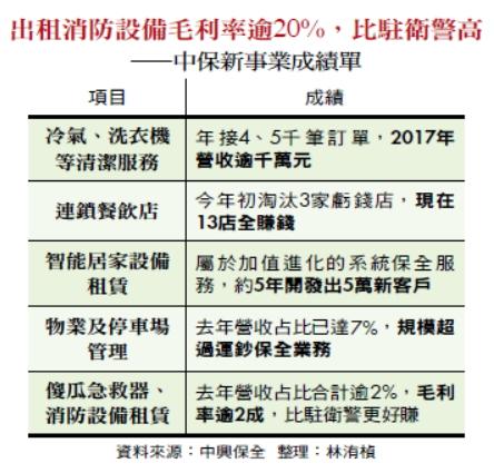 出租消防設備毛利率逾20%,比駐衛警高—