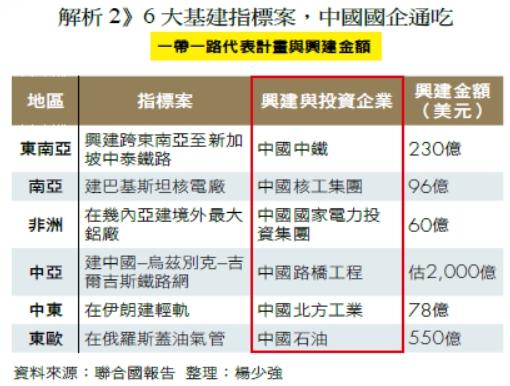 解析2》6 大基建指標案,中國國企通吃