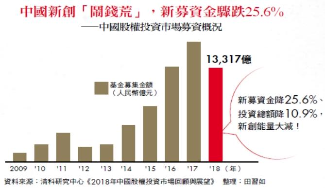 中國新創「鬧錢荒」,新募資金驟跌25.6