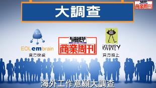 【一分鐘動畫】台灣哥倫布系列》台灣年輕人海外工作意願大調查