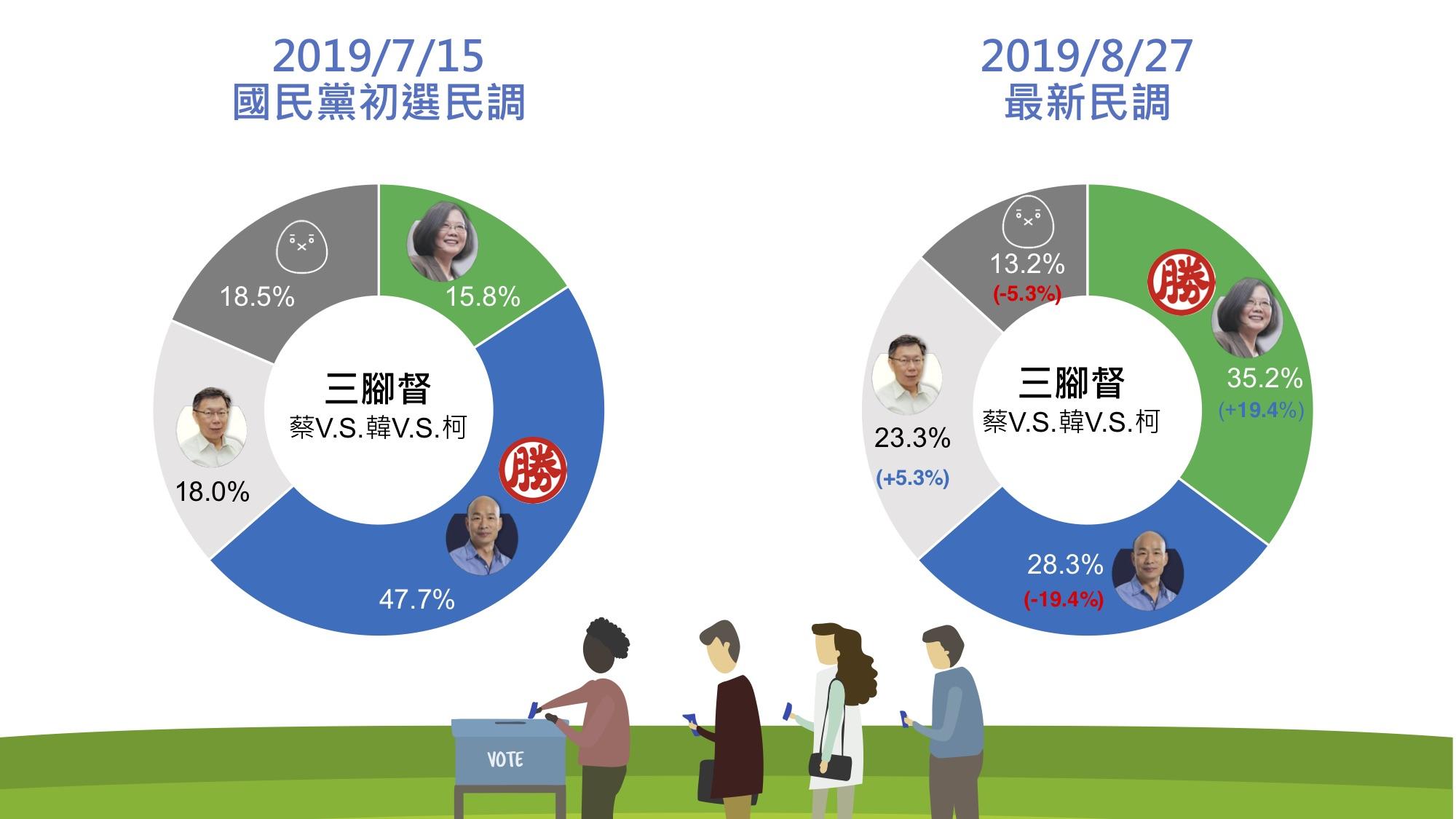 郭台銘陣營公布的民調,與7月中國民黨公布的初選民調結果大相徑庭。