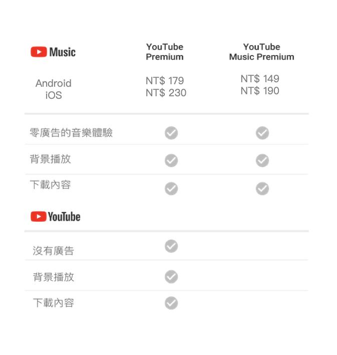 YouTube Music Premium 與 YouTube Premium 付費方案