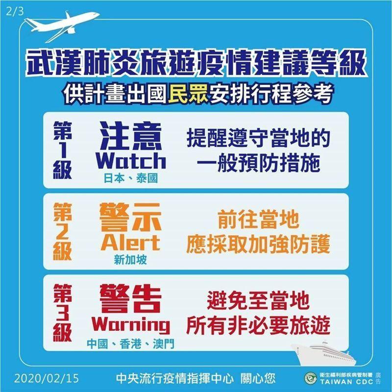 「旅遊疫情建議等級」是提供計畫出國民眾安排行程參考。