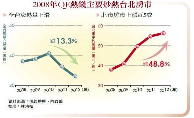 2008年QE熱錢主要炒熱台北房市