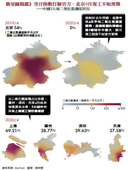 衛星圖揭露》空汙指數打臉官方,北京4月復工不如預期
