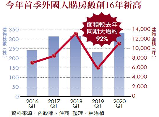 今年首季外國人購房數創16年新高