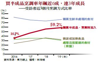 買半成品烹調率年飆近6成,連3年成長