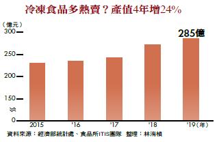 冷凍食品多熱賣?產值4年增24%
