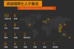 跨國整合 當地經驗 台灣服務