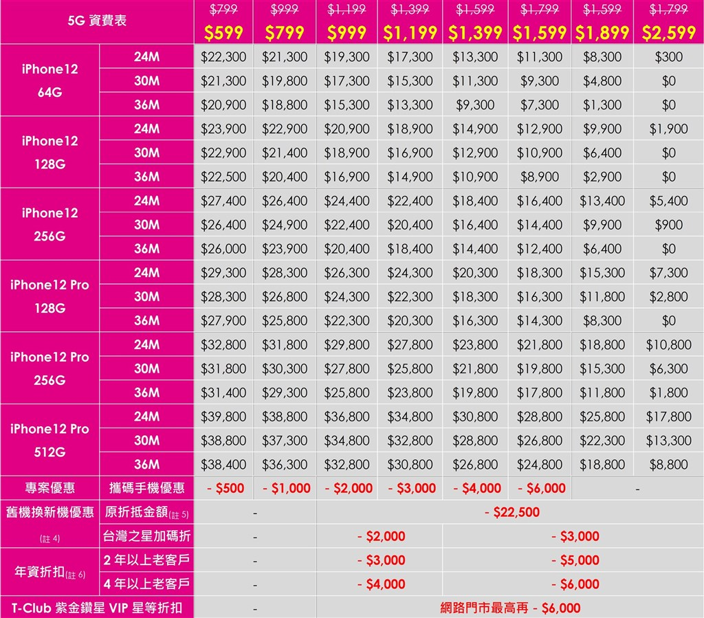 台灣之星iPhone 12 5G資費自599元起跳,至2599元提供8種資費。