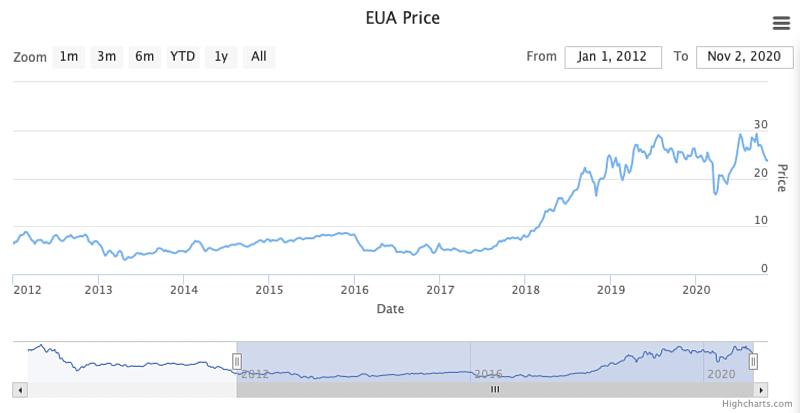 碳排放額度交易價格,今年一度逼近每公噸30歐元。