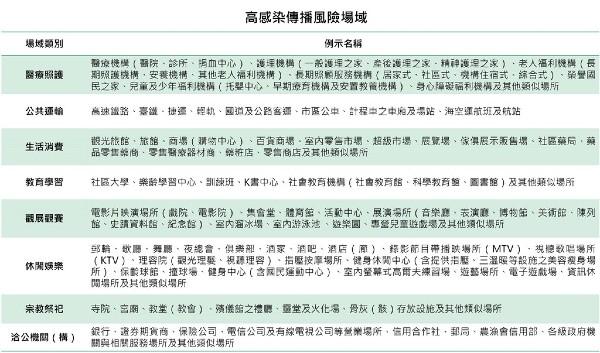 指揮中心列出8大類場所,民眾12月1日起進出須強制戴口罩。