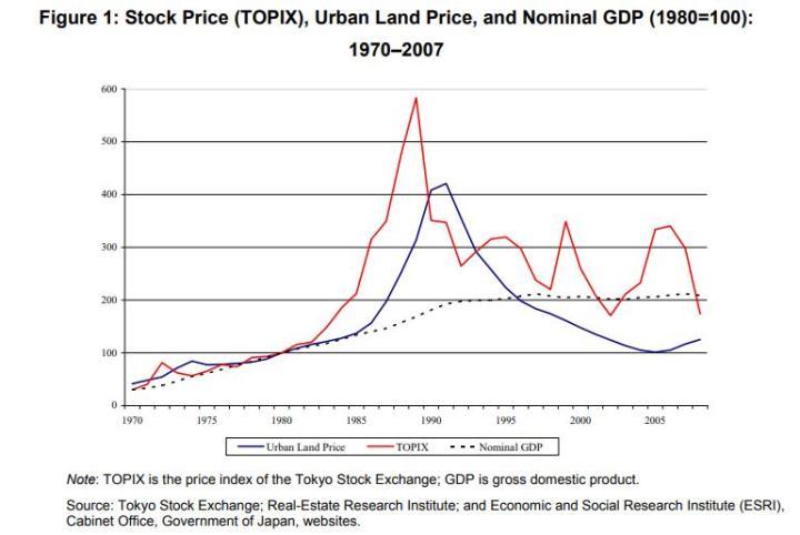 紅線為東證股價指數,藍線為都市區房價,黑色虛線為名義GDP。