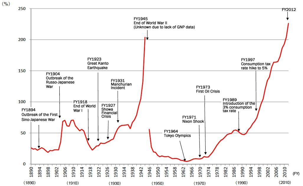 自1890財年以來日本政府債務佔名義GDP的變化等