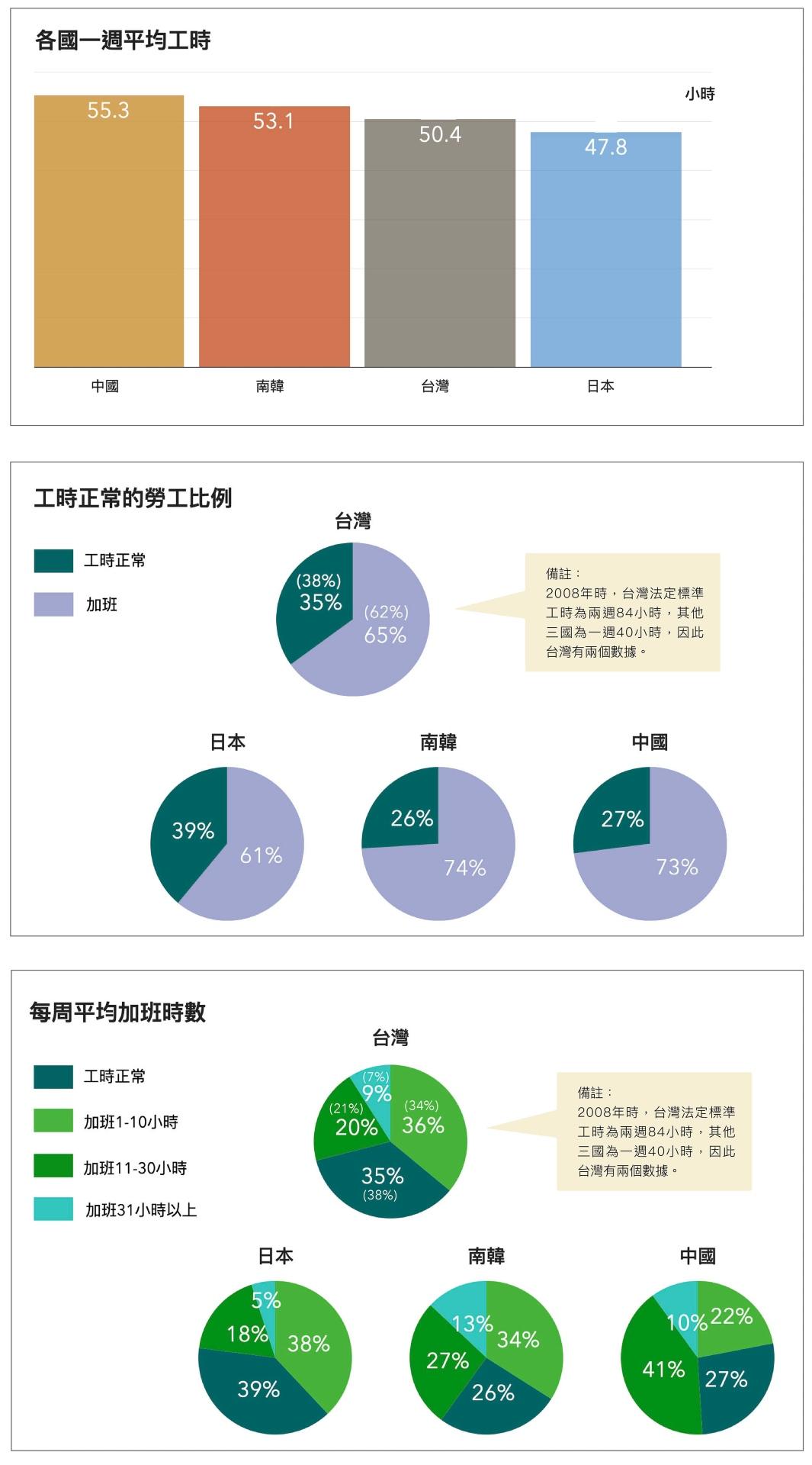 依據 2008 年東亞社會調查問卷資料,以每週工時來看,從高至低依序為中國、韓國、台灣、日本,但四國都有超過 6 成勞工要加班。 圖│研之有物