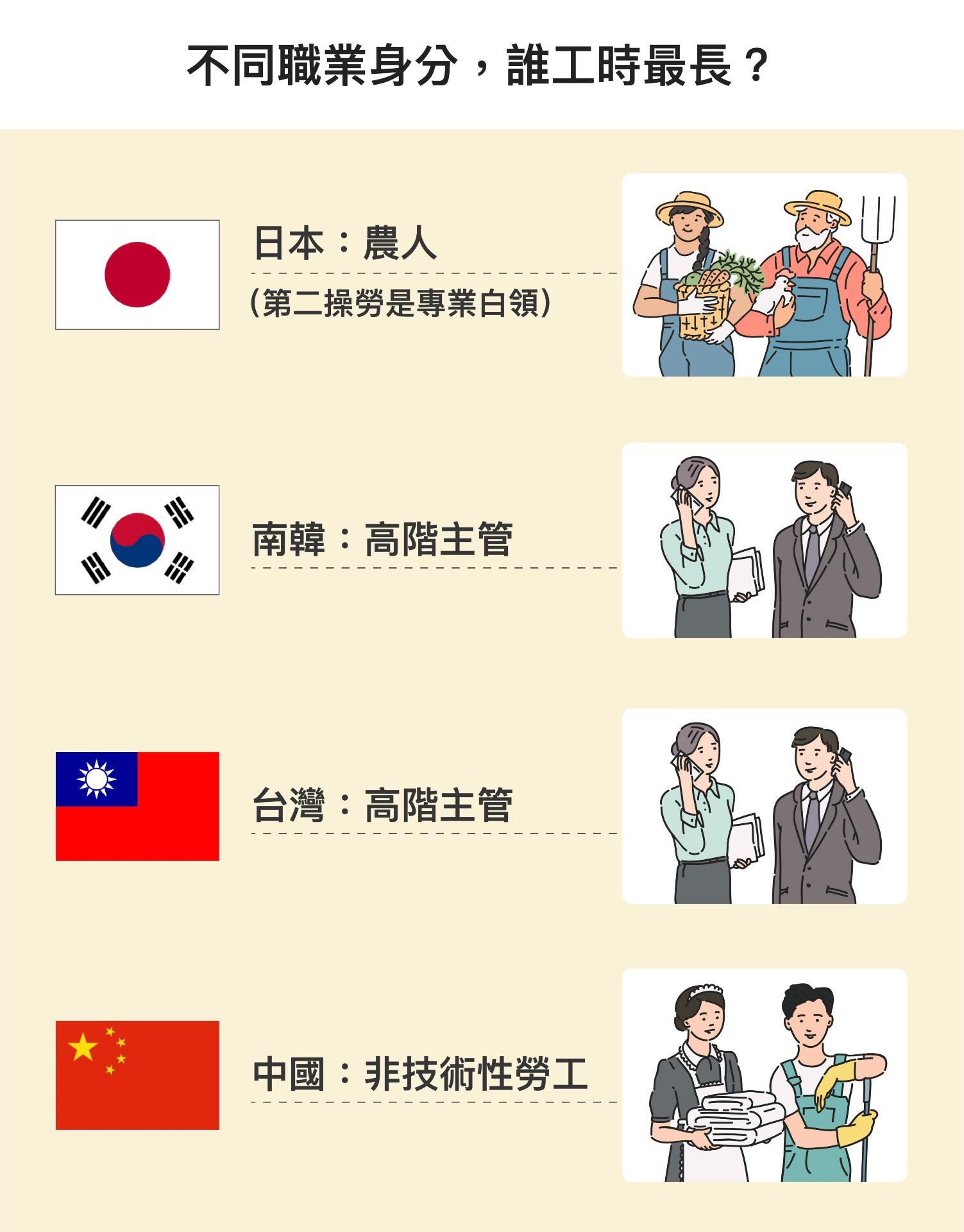 研究中將職業身分類型分為:高階主管或經理人、專業白領、半專業人員、文書工作、農業工作者、資深技師、非技術性工人。台灣與南韓的高階主管,日本的專業白領,加班時數明顯較長;但中國則是非技術性勞工最常加班。圖│研之有物