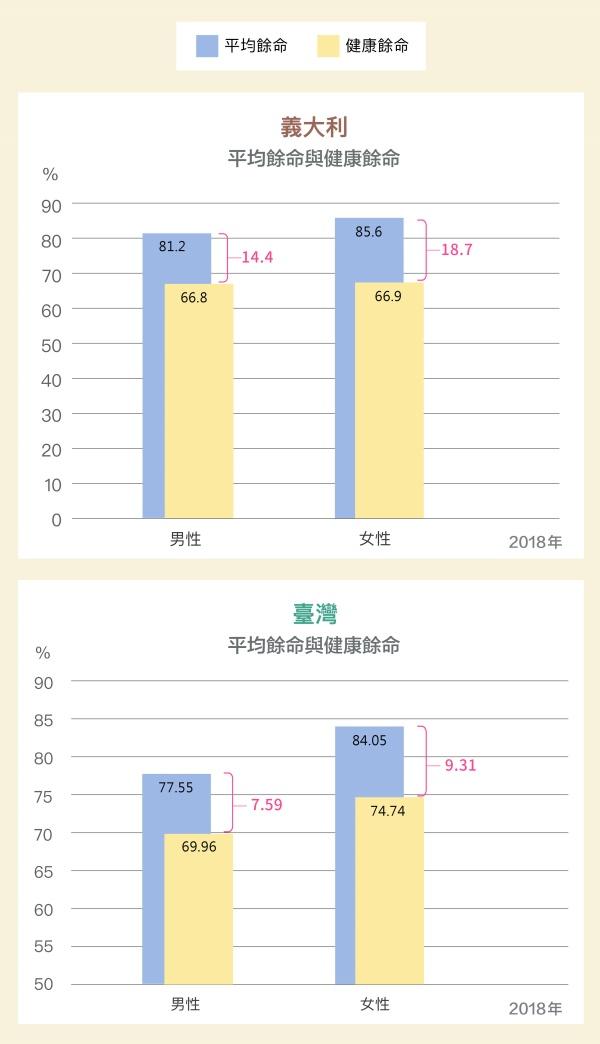 WHO自2000年提出「健康餘命」,指的是死亡前扣除不健康、無法自由行動的年歲後,實際的健康時光。台灣平均壽命延長,但不健康歲月也增加,代表失能、慢性病等將成為老齡照護的隱憂。