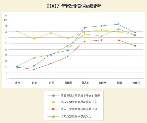 各國對愛護小孩態度差異不大。但南歐多半認同兒女要照顧年邁父母;北歐則傾向個人主義,成年後便各自組成家庭。1998年,也有超過9成台灣人認為不論父母是否盡責,子女都應該敬愛爸媽;但瑞典只有 55%的受訪者認同。