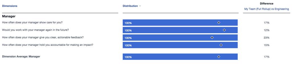 在 Facebook 時期的問卷結果,四個關於經理的問題我都得到 100%,高於整個工程部門平均。