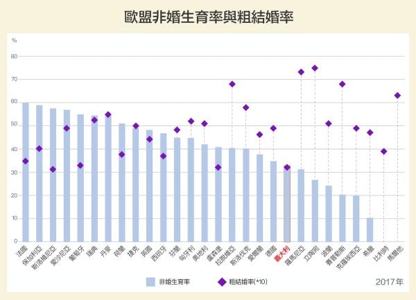 義大利總生育率墊底,結婚率(僅略高於斯洛維尼亞)、非婚生育率也是歐盟末段班。研究發現,三者具有相關性,少子化原因和台灣相似,背後隱藏著「婚育文化」。