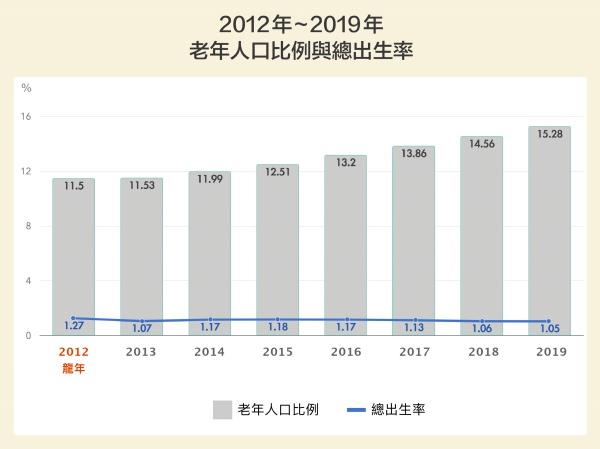 台灣少子、高齡現象持續攀升,總出生率逐漸下降,老年人口比例迅速往超高齡國家邁進。2019年底台灣老化指數(65 歲以上人口/0-14 歲人口)已達到119.82,代表未來世代的撫養壓力將會大增。