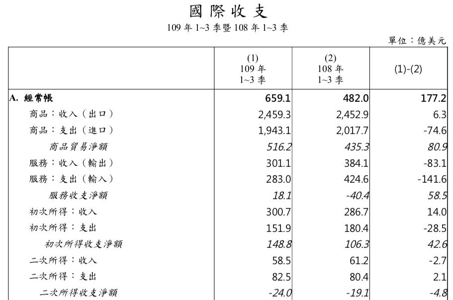 台灣 2020 年第 3 季經常帳順差 286.5 億美元;前 3 季經常帳順差累計 659.1 億美元。