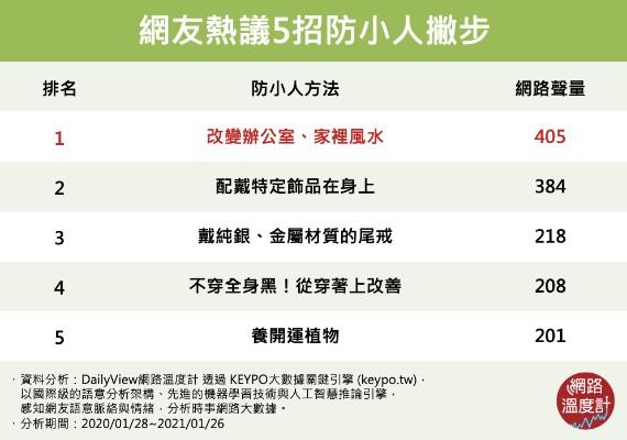 網友熱議5招防小人撇步