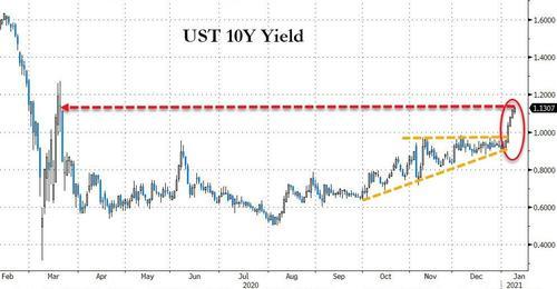 美國10年國債收益率上揚至1%