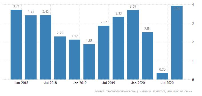 全球新冠疫情衝擊下,台灣 2020 年前 3 季 GDP 仍維持正成長。