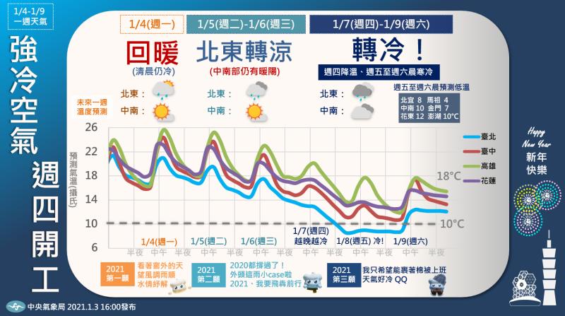 根據中央氣象局,7至9日強冷空氣南下,7日大降溫、8至9日早晨最冷。