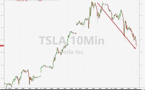 特斯拉股價一度修正8%