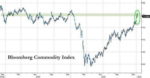 彭博大宗商品指數(bloomberg commodity index)涵蓋雞蛋期貨到天然氣在內等22種大宗商品
