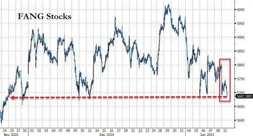 科技巨頭股價齊跌