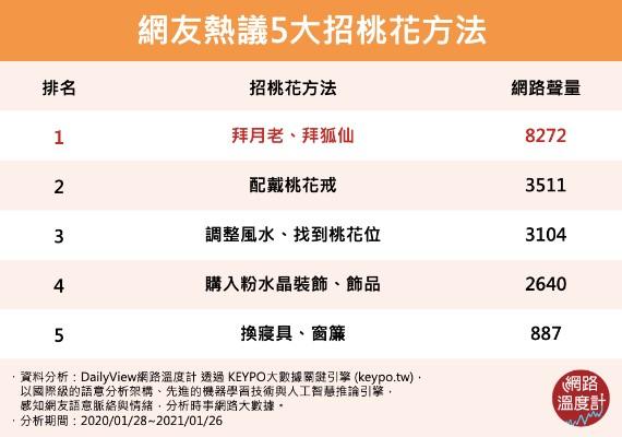 網友熱議5大招桃花方法