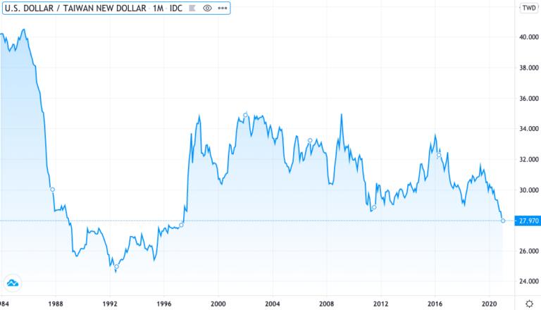 睽違 23 年,新台幣匯率升破 28 元,再度見到 27 字頭,創下 1997 年 7 月以來的新高紀錄。