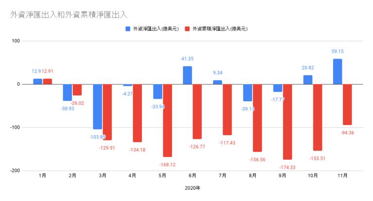 台灣外資資金淨匯出入。
