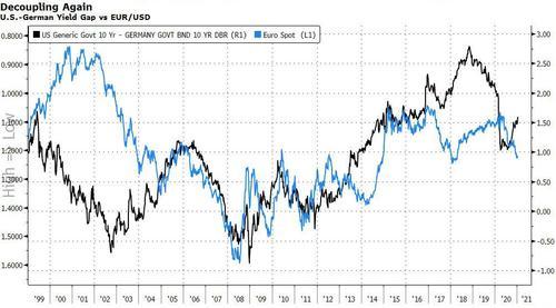 美德兩國的國債利差不斷縮減