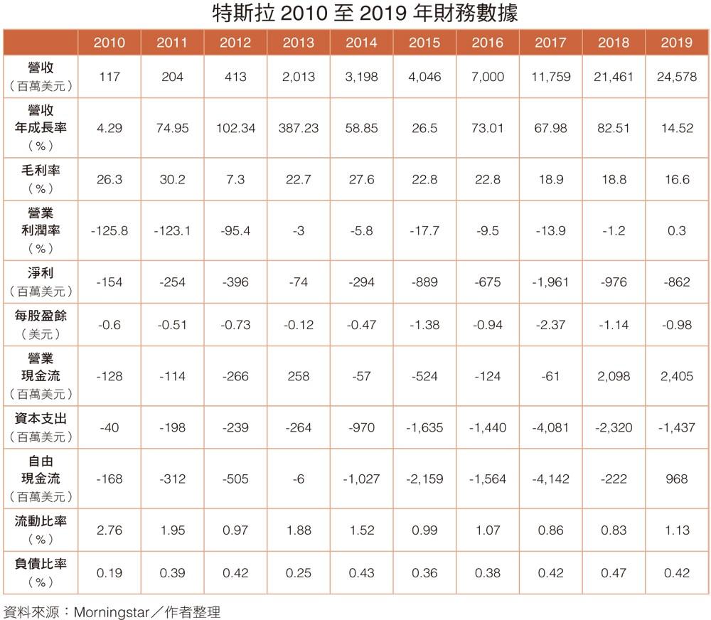 特斯拉2010至2019年的財務數據