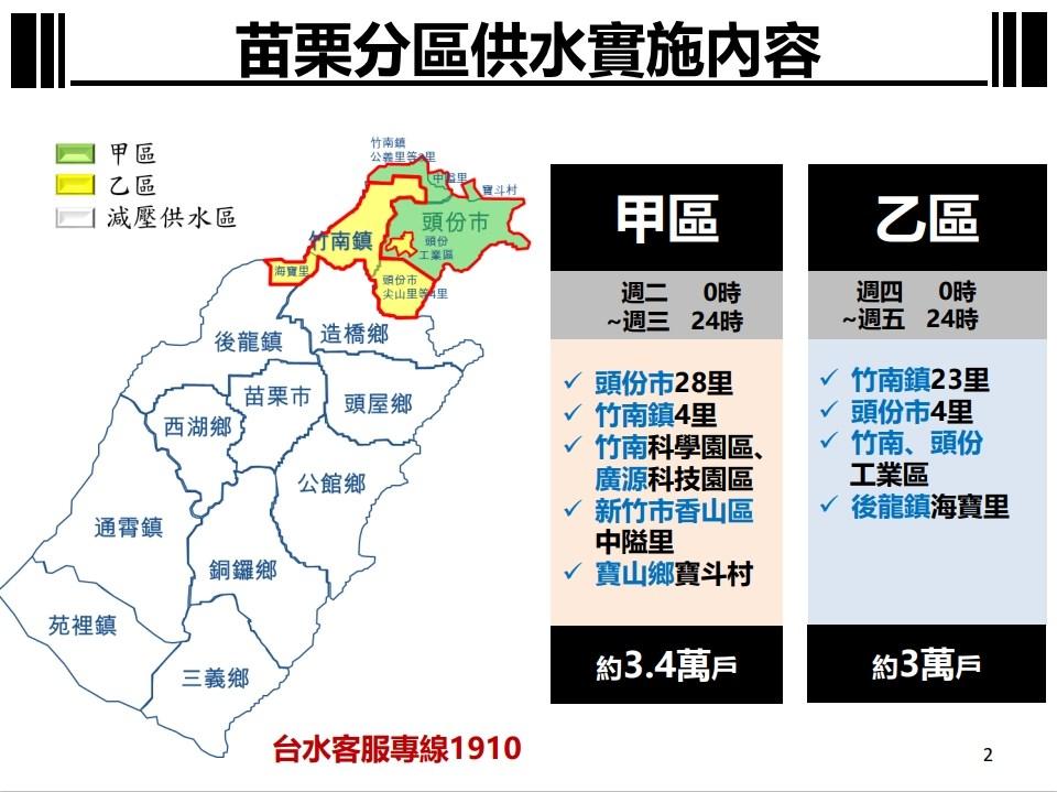 經濟部長王美花宣布,苗栗、台中從4月6日起調整水情燈號為紅燈,啟動「供5停2」分區供水。
