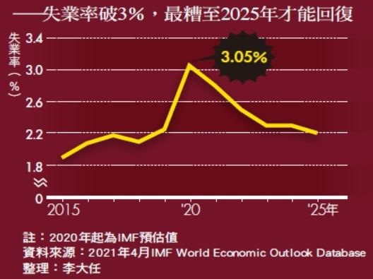 2020年疫情爆發,重創新加坡經濟_失業率破3%,最糟至2025年才能回復